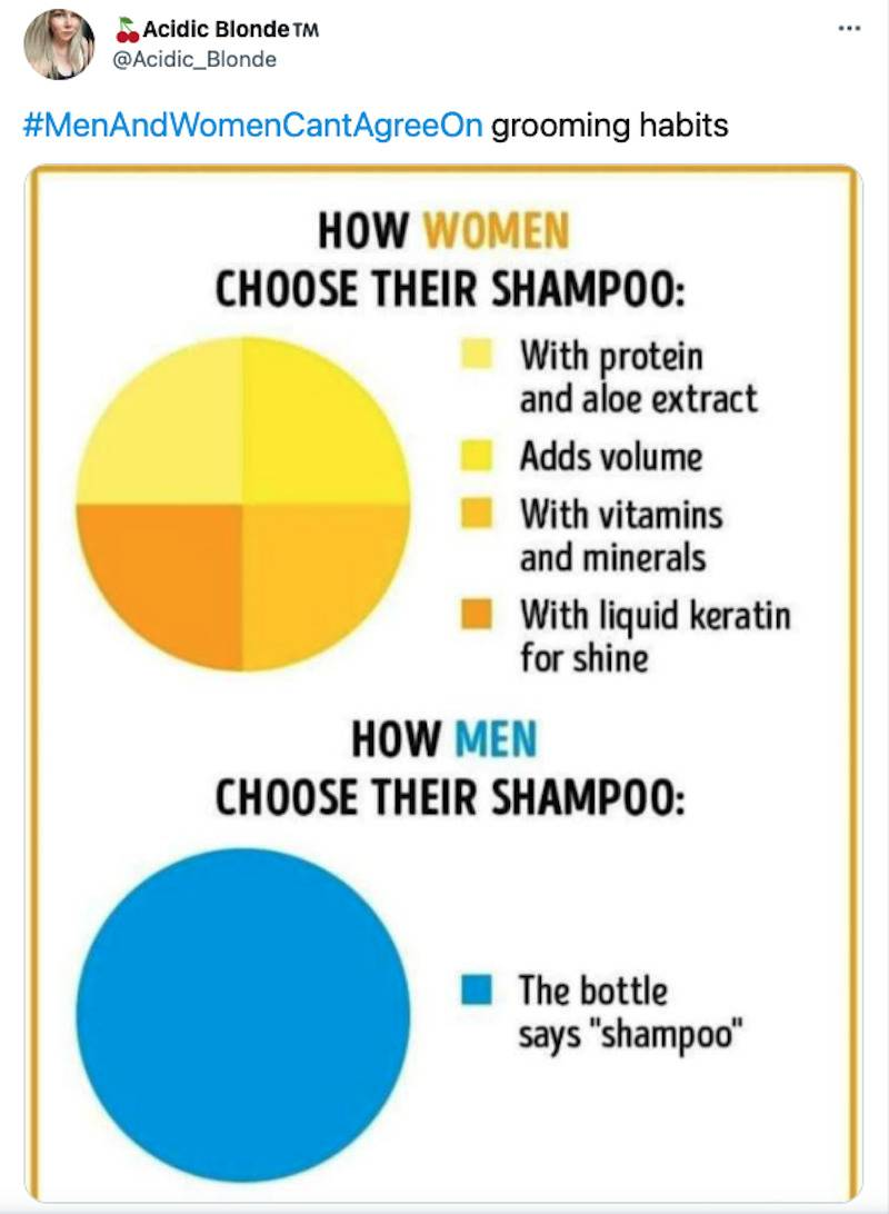 Tweet that says men and women can't agree on how to choose shampoo with two pie charts for comparison, women's has a long list and men's only has one